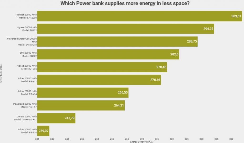 energie fournie vs dimensions de batterie externe