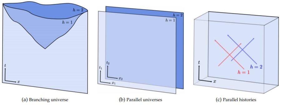 modeles chronologies