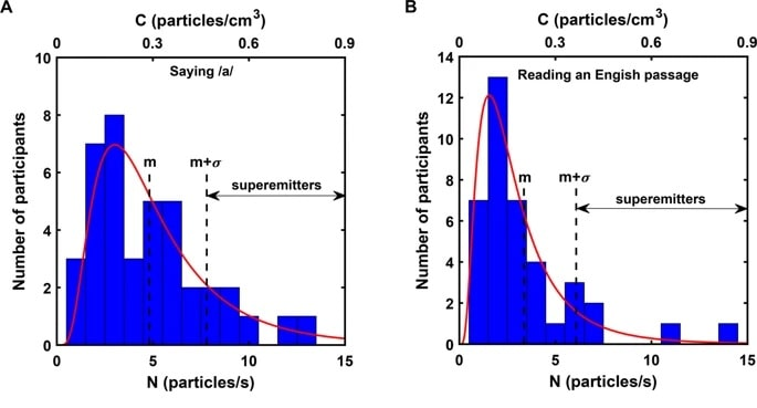 superemetteurs particules