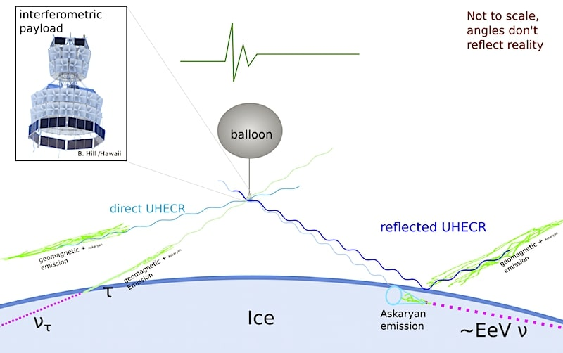anita schema principe detection neutrinos