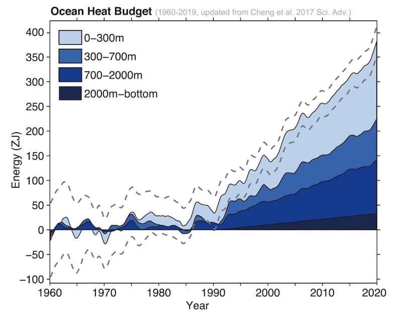bilan thermique ocean 1960 2019