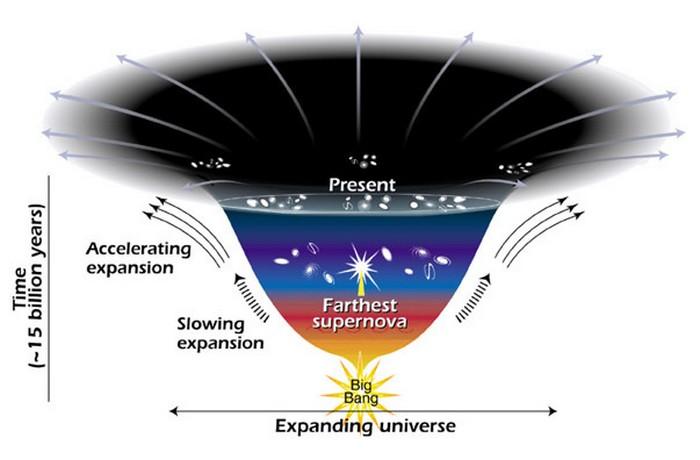 expansion univers energie sombre