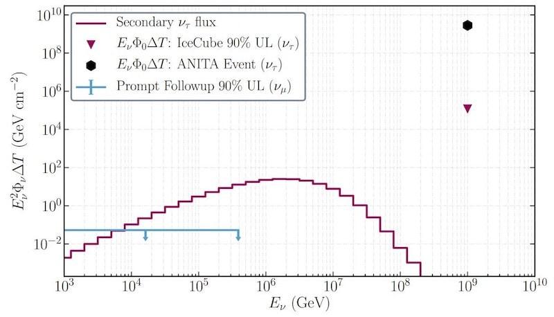 graphique neutrinos inexplicables