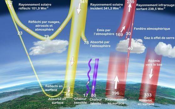 nuages rechauffement