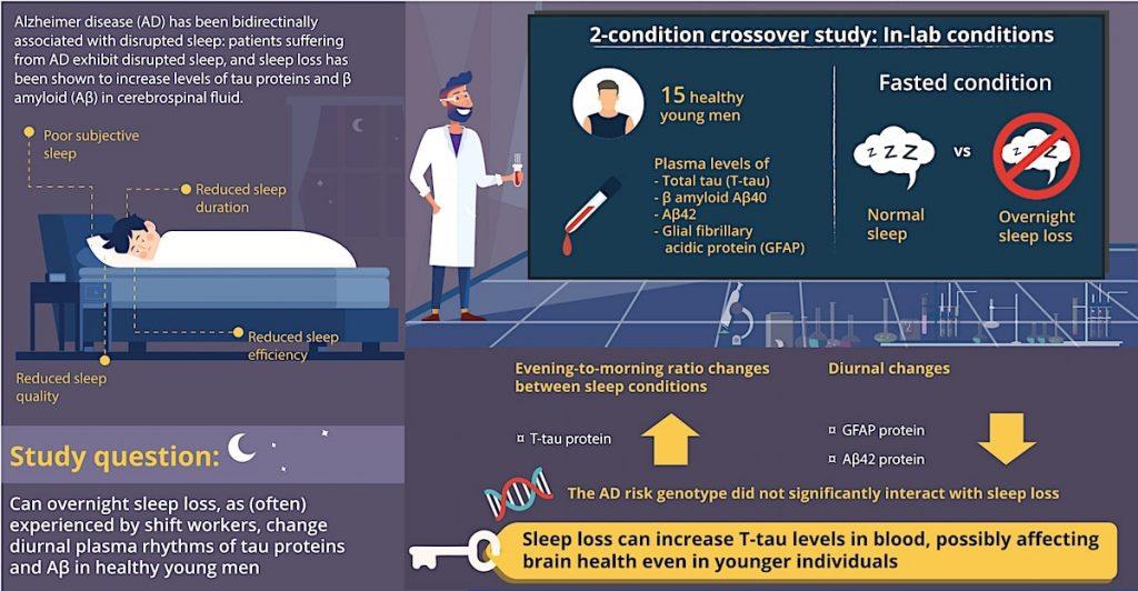 privation sommeil augmente presence biomarqueur tau alzheimer-schema