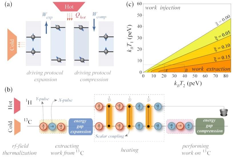 protocole moteur quantique