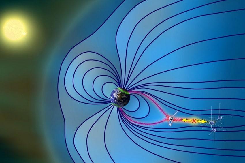 reconnexion magnetique