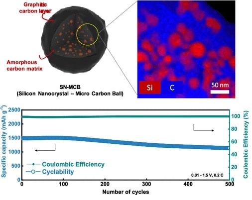 carbone silicium
