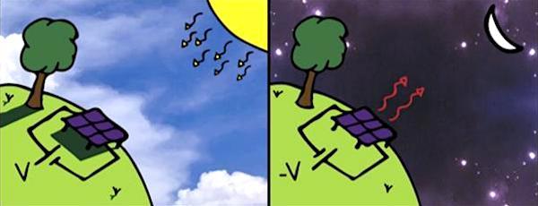 panneau photovoltaique comparaison panneau thermoradiatif