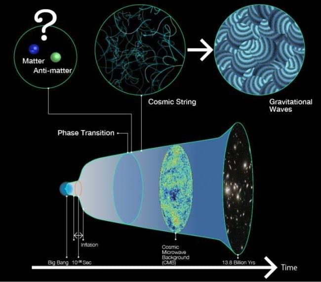transition cordes cosmiques