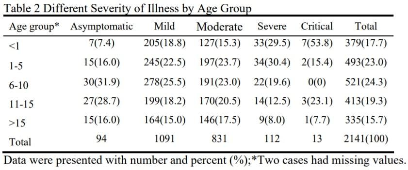 age symptomes