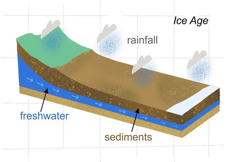 aquifere formation