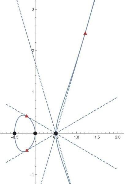 objet geometrique