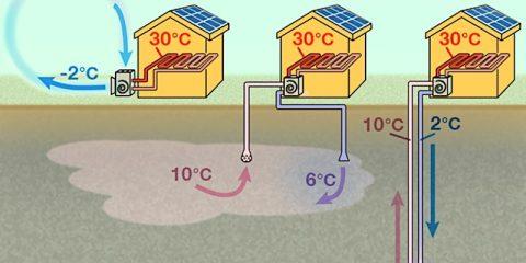 pompes a chaleur types
