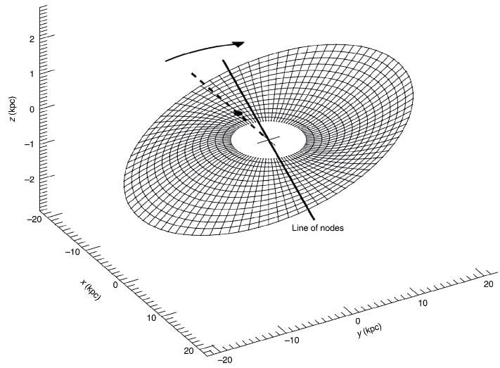 rotation deformation