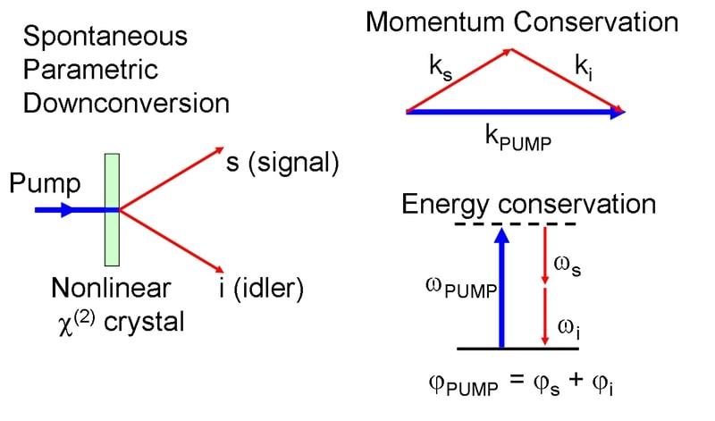 spdc procede optique photons