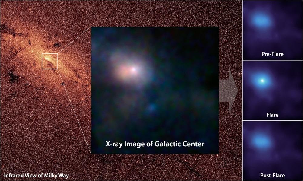 éruption rayons X SagittariusA