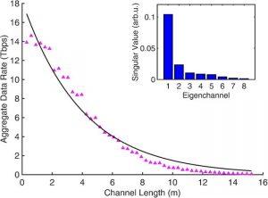 débit ligne DSL fonction distance