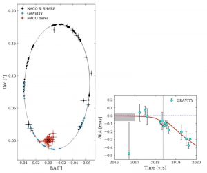 données orbite étoile S2 trou noir supermassif