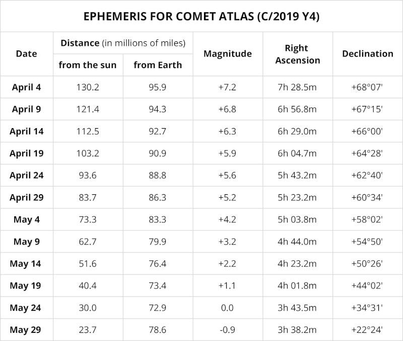 éphéméride observation comète ATLAS