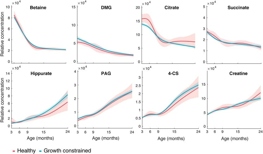 metabolite age