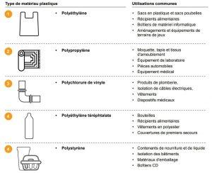 différents types plastiques recyclables