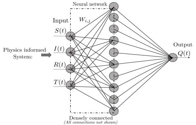 reseau neurones