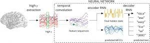 IA décodage ondes cérébrales en texte