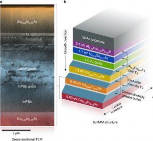 record efficacité cellule photovoltaïque six jonctions