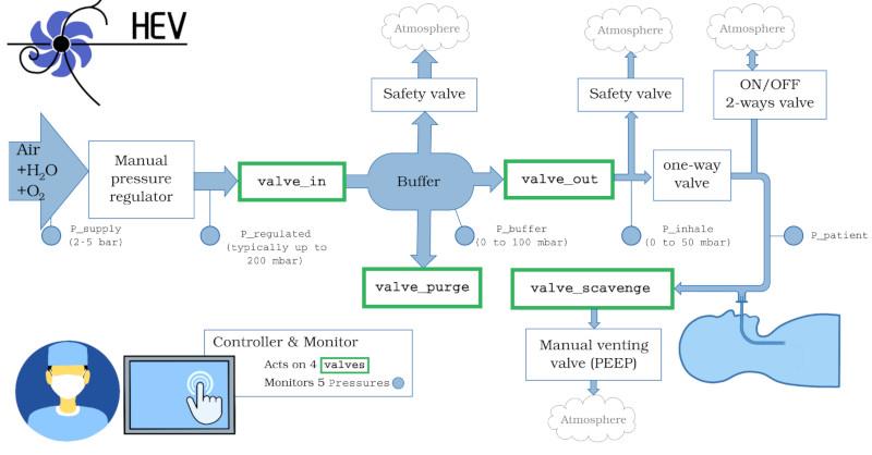 schéma conception respirateur HEV CERN