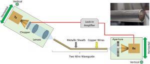 guide onde débit 10 Tbps ligne DSL