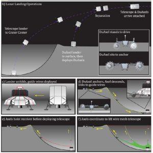 étapes construction radiotélescope face cachée lune