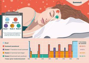 phases sommeil gant dormio MIT