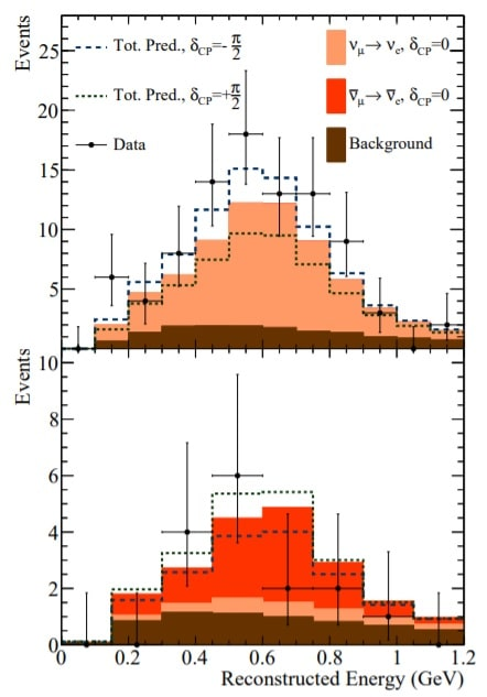 spectre neutrinos