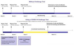 différences timeline validation vaccin