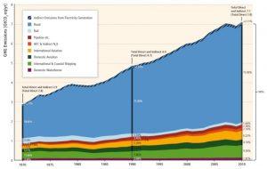 émissions CO2 secteur transports monde