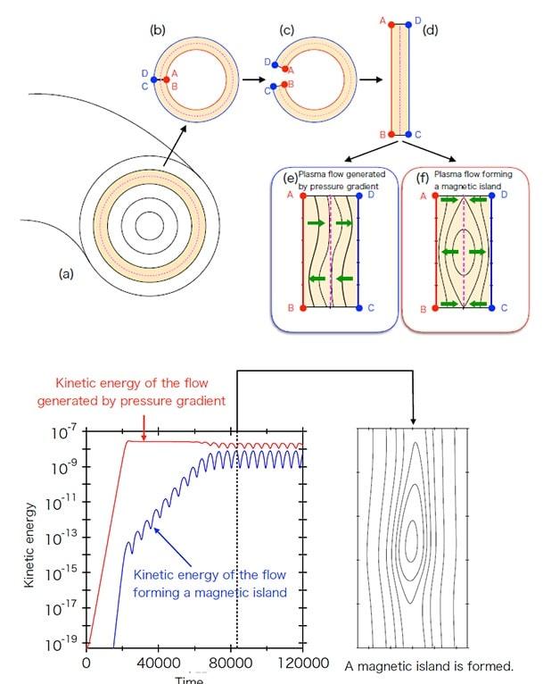 ilos magnetiques
