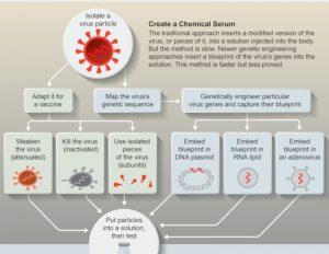 méthodes développement vaccins génétique