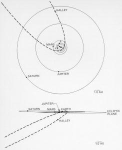 schéma orbite comète Halley