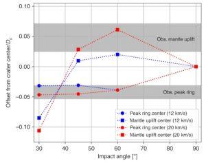 simulations angle impact astéroïde chicxulub