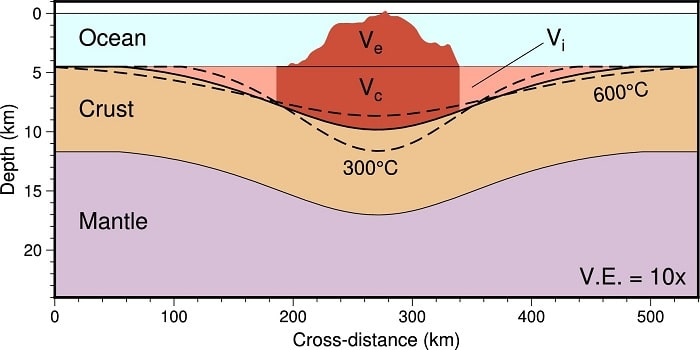 structure volcan