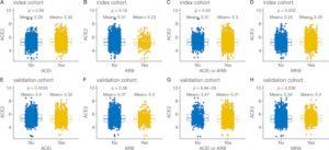 taux ACE2 avec traitements inhibiteurs angiotensine