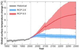 estimations température selon émissions gaz