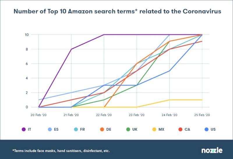top10 recherches Amazon pandémie
