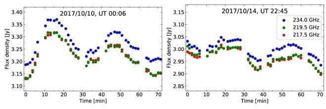 variations oscillations