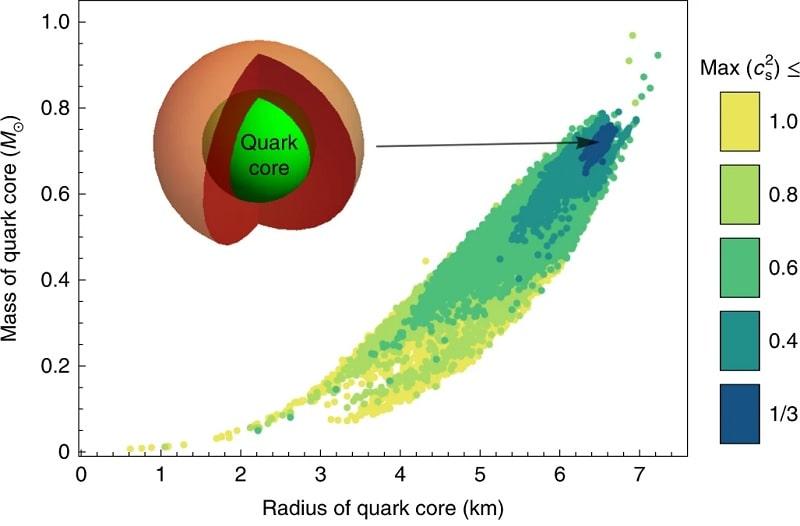 coeur quarks