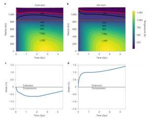 comparaison modèles thermiques évolution Pluton