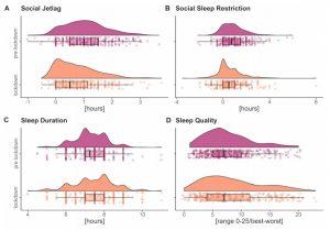 effets confinement sommeil adultes