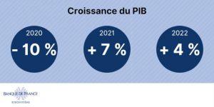 estimation PIB France