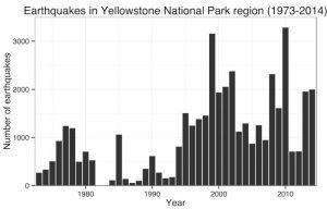 graphique séismes parc yellowstone